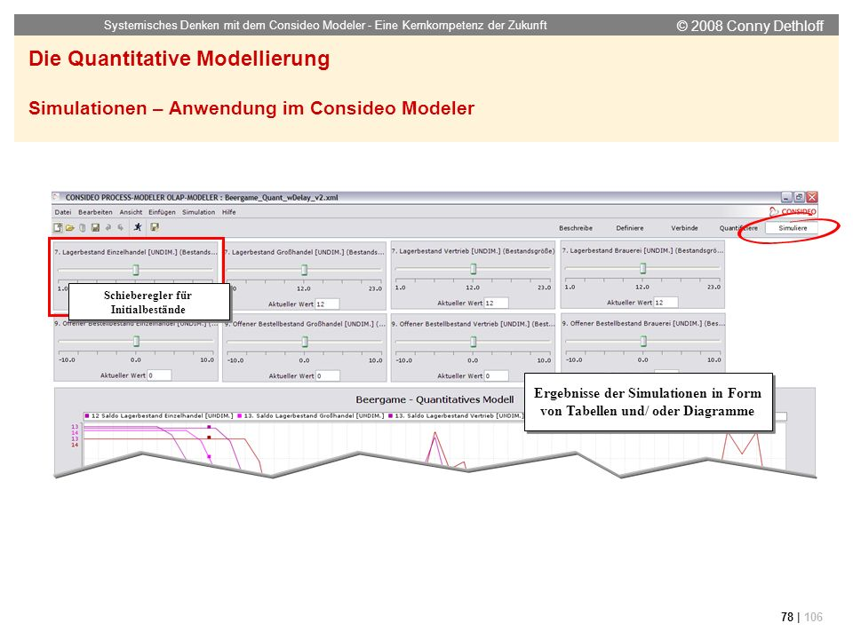 © 2008 Conny Dethloff Systemisches Denken mit dem Consideo Modeler - Eine Kernkompetenz der Zukunft 78 | 106 Die Quantitative Modellierung Simulatione