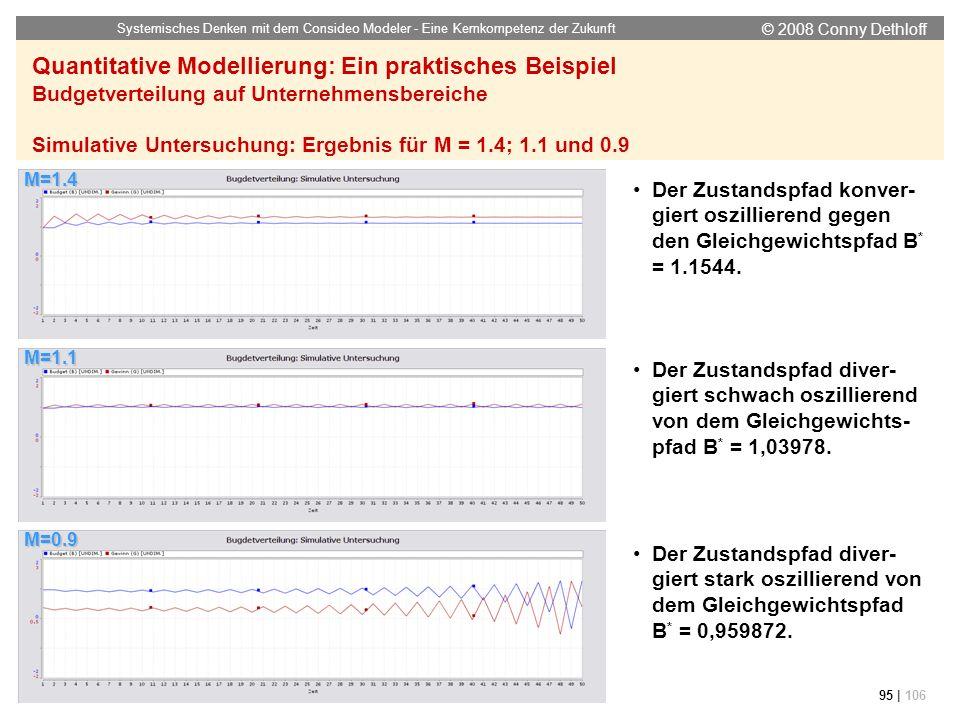 © 2008 Conny Dethloff Systemisches Denken mit dem Consideo Modeler - Eine Kernkompetenz der Zukunft 95 | 106 M=1.4 M=1.1 M=0.9 Der Zustandspfad konver