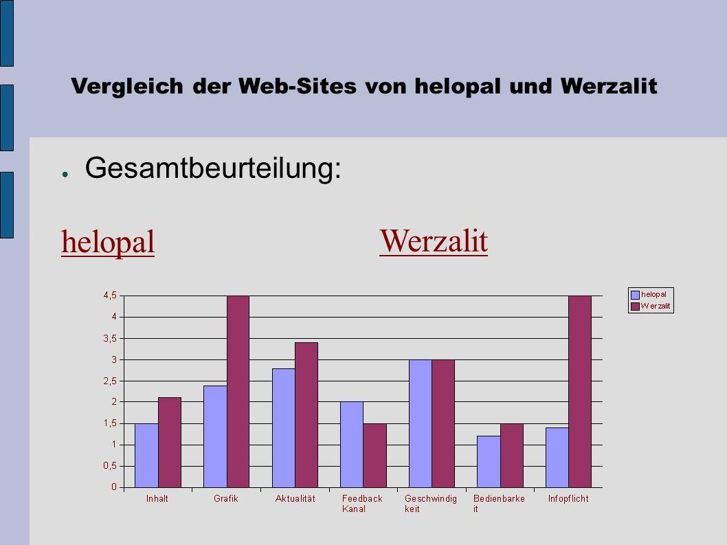 Vergleich der Web-Sites von helopal und Werzalit Beurteilungskriterium: Einhaltung rechtlicher Pflichten / Datensicherheit Werzalit - E-Commerce Infop
