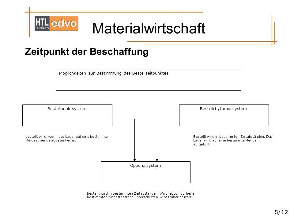 Materialwirtschaft 9/12 Materiallagerung Lagerfunktion: –Ausgleichsfunktion –Umformerfunktion Lagerarten Materiallager Verkaufslager Zwischenlager zentral dezentral