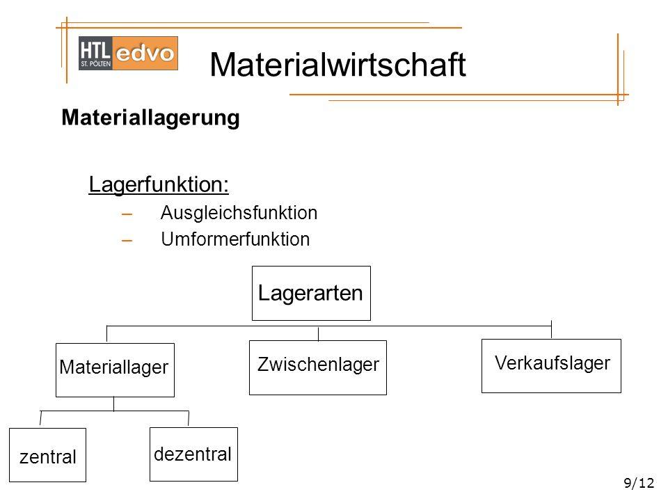 Materialwirtschaft 9/12 Materiallagerung Lagerfunktion: –Ausgleichsfunktion –Umformerfunktion Lagerarten Materiallager Verkaufslager Zwischenlager zen