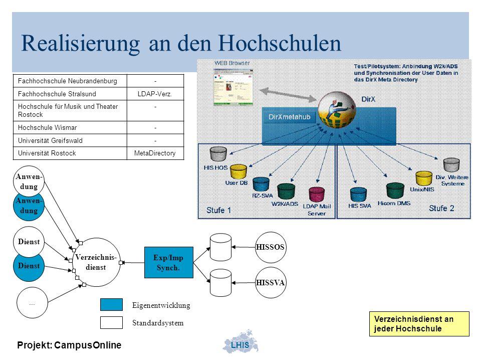 LHIS Projekt: CampusOnline Realisierung an den Hochschulen Verzeichnisdienst an jeder Hochschule Fachhochschule Neubrandenburg- Fachhochschule Stralsu