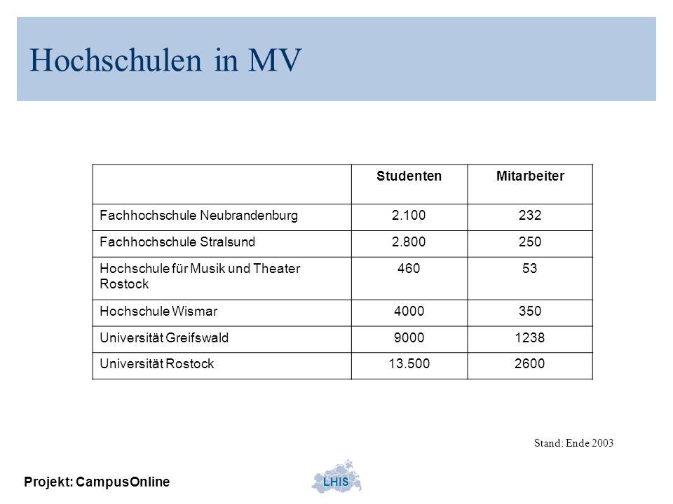 LHIS Projekt: CampusOnline Hochschulen in MV StudentenMitarbeiter Fachhochschule Neubrandenburg2.100232 Fachhochschule Stralsund2.800250 Hochschule fü