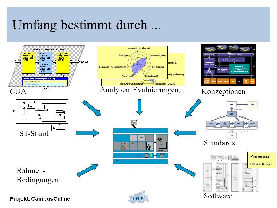 LHIS Projekt: CampusOnline Umfang bestimmt durch... CUA Analysen, Evaluierungen,... Internes Netz Firewall Verwaltungsnetz (separater IP-Bereich) Term