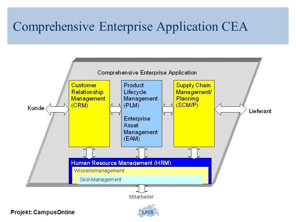 LHIS Projekt: CampusOnline Comprehensive University Application CUA Architekturmuster, das erweiterbare Templates (parametrisierbare Elemente) für Anwendungen in Hochschulen zur Verfügung stellt und moderne betriebs- wirtschaftliche Methoden unterstützt