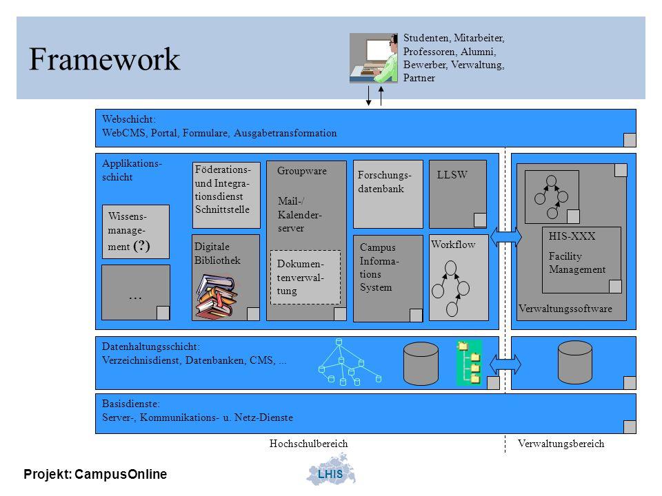 LHIS Projekt: CampusOnline Framework Workflow Digitale Bibliothek Basisdienste: Server-, Kommunikations- u. Netz-Dienste Datenhaltungsschicht: Verzeic
