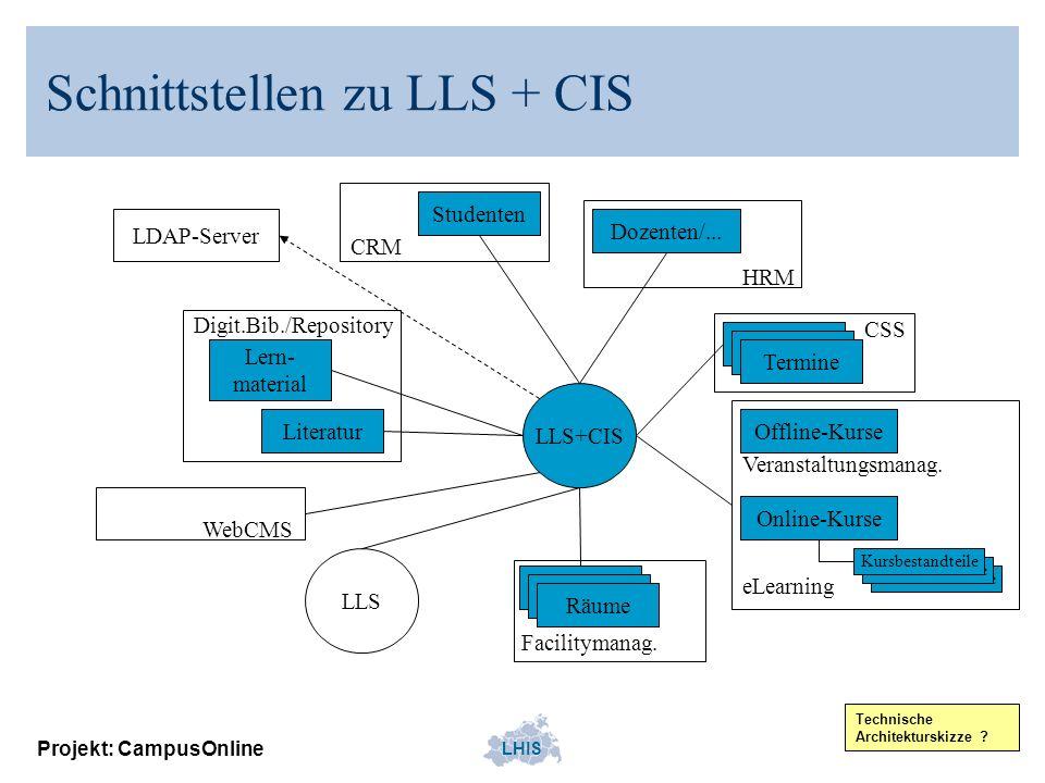 LHIS Projekt: CampusOnline Kursbestandteile LLS+CIS Studenten Dozenten/... Räume Termine Lern- material Offline-KurseLiteratur Termine HRM WebCMS Digi