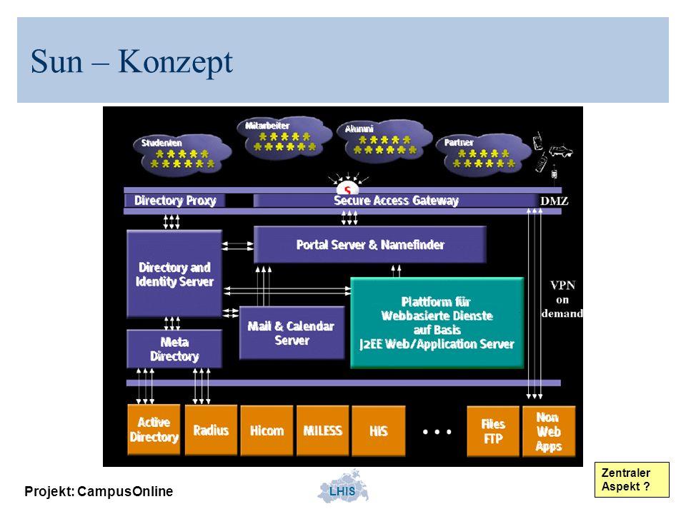 LHIS Projekt: CampusOnline Zentrale Dienste Einzelne IT- Systeme können als zentrale Dienste entwickelt bzw.