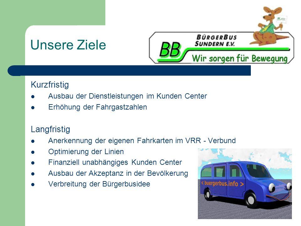 Unsere Ziele Kurzfristig Ausbau der Dienstleistungen im Kunden Center Erhöhung der Fahrgastzahlen Langfristig Anerkennung der eigenen Fahrkarten im VR