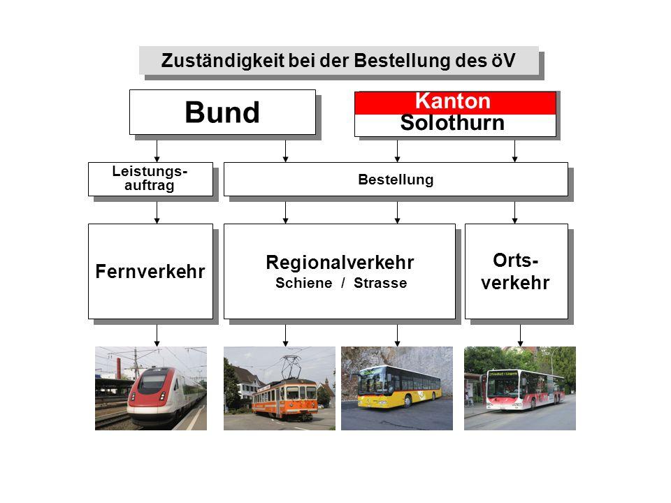 Bund Leistungs- auftrag Fernverkehr Bestellung Regionalverkehr Schiene / Strasse Regionalverkehr Schiene / Strasse Orts- verkehr SBB Kanton Solothurn