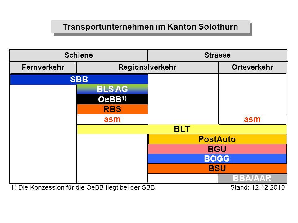 Fernverkehr RegionalverkehrOrtsverkehr Schiene Strasse SBB BLT OeBB 1) RBS BLS AG PostAuto BBA/AAR BGU BOGG BSU asm Transportunternehmen im Kanton Sol