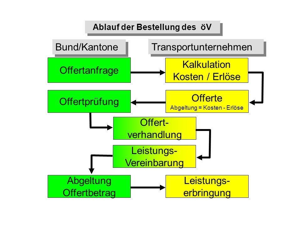 Offertanfrage Bund/Kantone Transportunternehmen Kalkulation Kosten / Erlöse Offerte Abgeltung = Kosten - Erlöse Offertprüfung Offert- verhandlung Leis