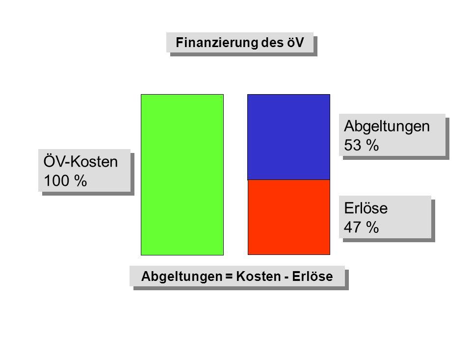 Erlöse 47 % Erlöse 47 % Abgeltungen 53 % Abgeltungen 53 % ÖV-Kosten 100 % ÖV-Kosten 100 % Abgeltungen = Kosten - Erlöse Finanzierung des öV