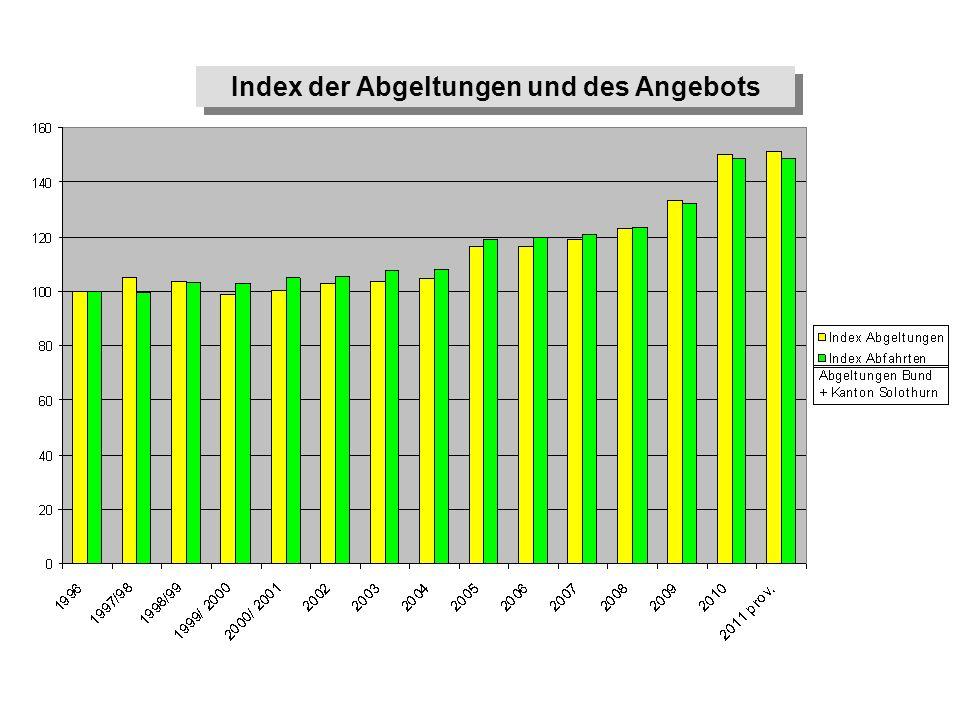 Index der Abgeltungen und des Angebots