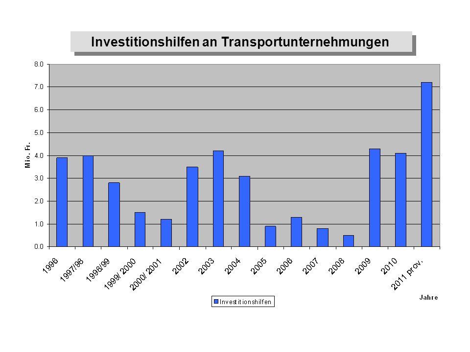 Investitionshilfen an Transportunternehmungen