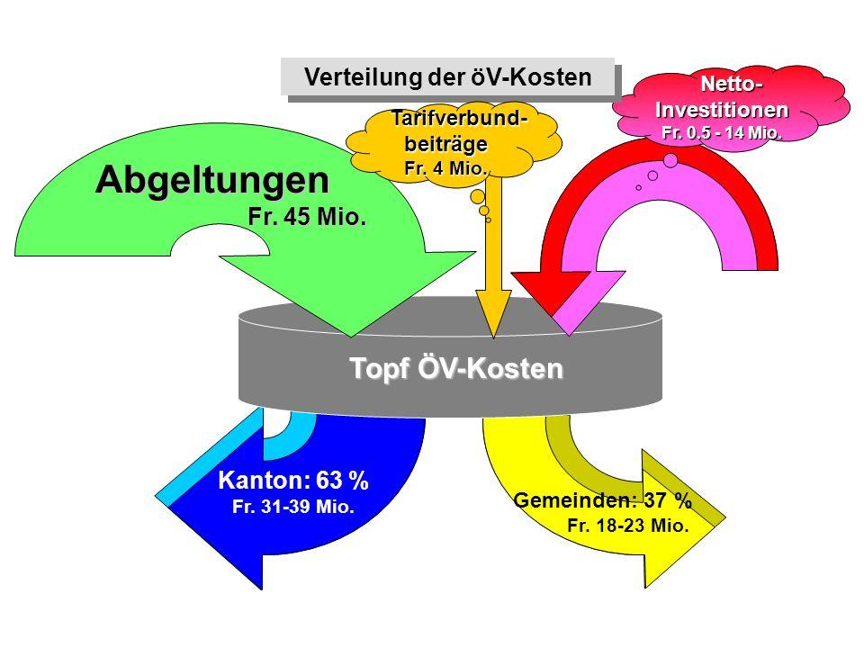 Verteilung der öV-Kosten Abgeltungen Fr. 45 Mio. Fr. 45 Mio. Netto- Netto-Investitionen Fr. 0.5 - 14 Mio. Topf ÖV-Kosten Kanton: 63 % Fr. 31-39 Mio. G