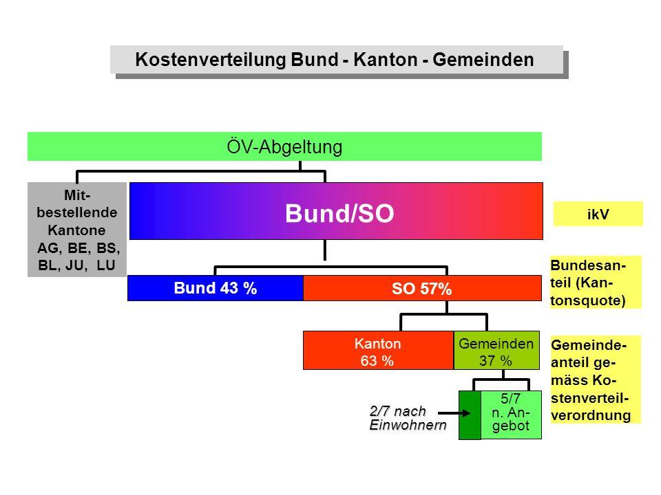 ikV Bundesan- teil (Kan- tonsquote) Mit- bestellende Kantone AG, BE, BS, BL, JU, LU ÖV-Abgeltung Bund/SO Bund 43 % Kanton 63 % Gemeinden 37 % 5/7 n. A