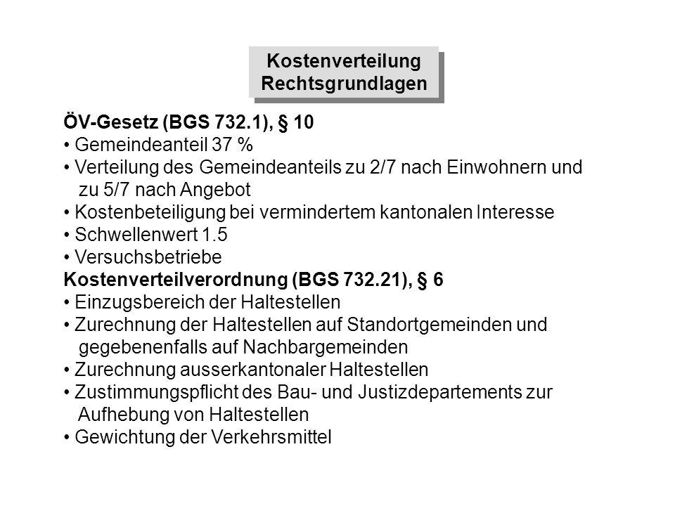 Kostenverteilung Rechtsgrundlagen Kostenverteilung Rechtsgrundlagen ÖV-Gesetz (BGS 732.1), § 10 Gemeindeanteil 37 % Verteilung des Gemeindeanteils zu