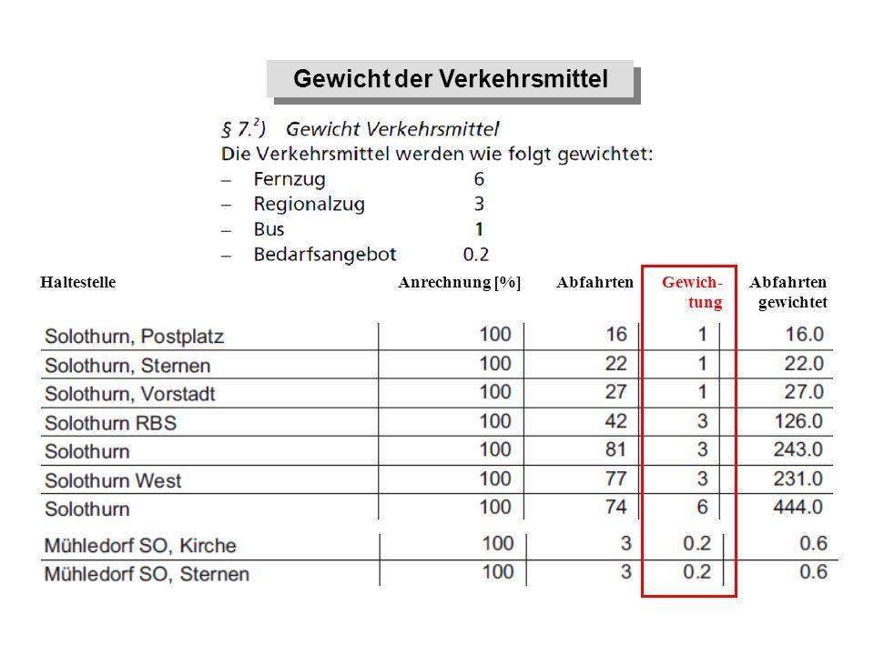 Abfahrten gewichtet Gewich- tung AbfahrtenAnrechnung [%]Haltestelle Gewicht der Verkehrsmittel