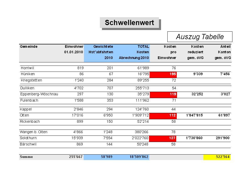 Schwellenwert Auszug Tabelle