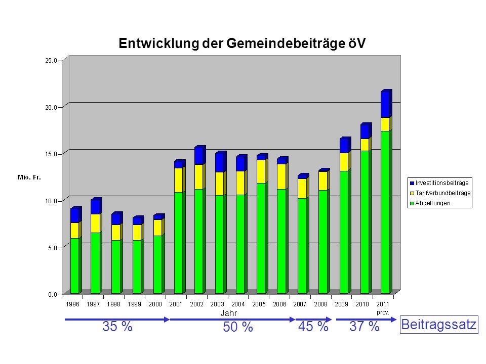 Jahr Entwicklung der Gemeindebeiträge öV 35 % 50 % 45 %37 % Beitragssatz