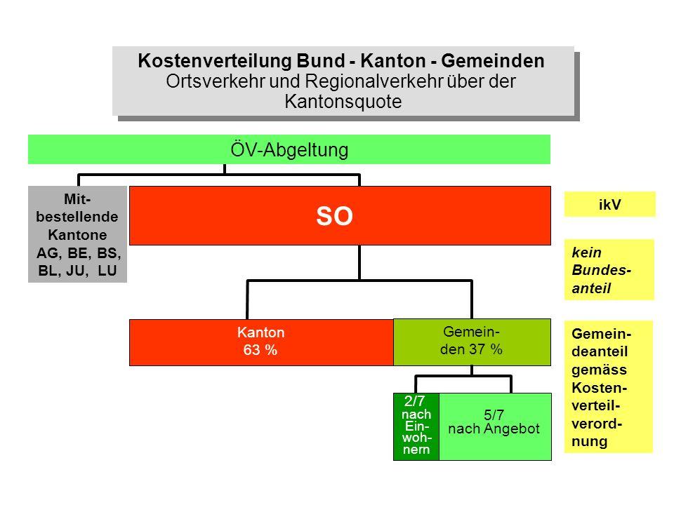 ikV kein Bundes- anteil Gemein- deanteil gemäss Kosten- verteil- verord- nung Gemeinden Mit- bestellende Kantone AG, BE, BS, BL, JU, LU ÖV-Abgeltung S