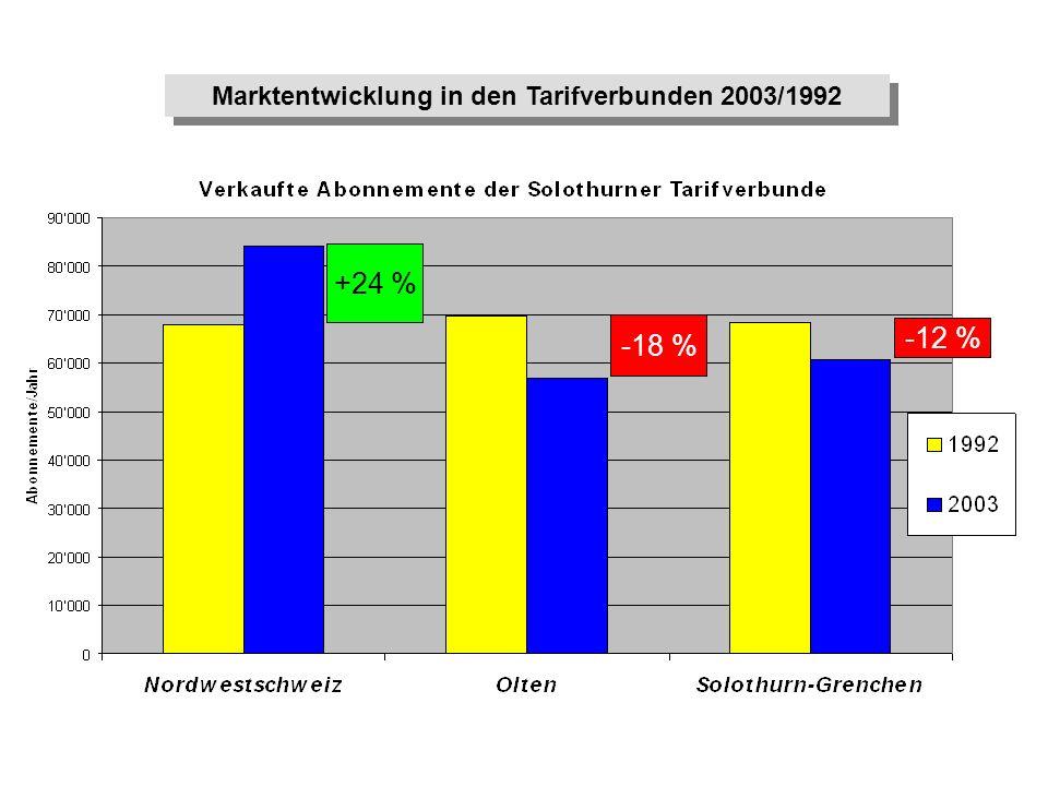 +24 % -18 % -12 % Marktentwicklung in den Tarifverbunden 2003/1992