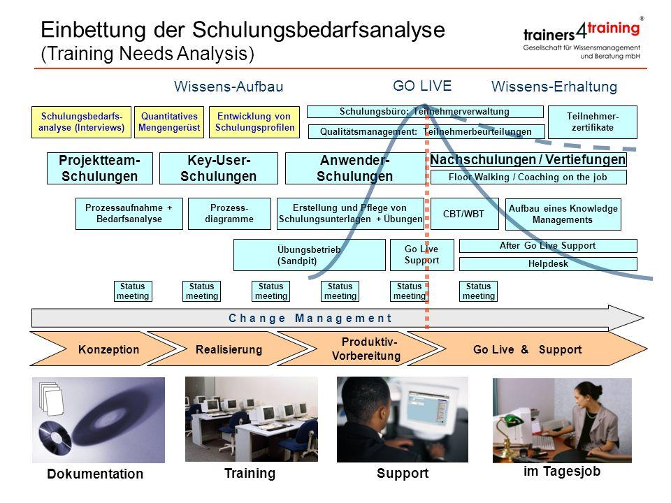 Status meeting Übungsbetrieb (Sandpit) Go Live Support After Go Live Support Helpdesk GO LIVE Erstellung und Pflege von Schulungsunterlagen + Übungen