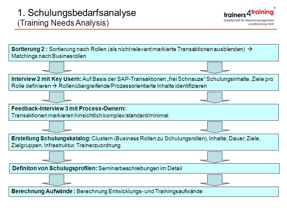 Sortierung 2 : Sortierung nach Rollen (als nicht relevant markierte Transaktionen ausblenden) Matchings nach Businesrollen Interview 2 mit Key Usern: