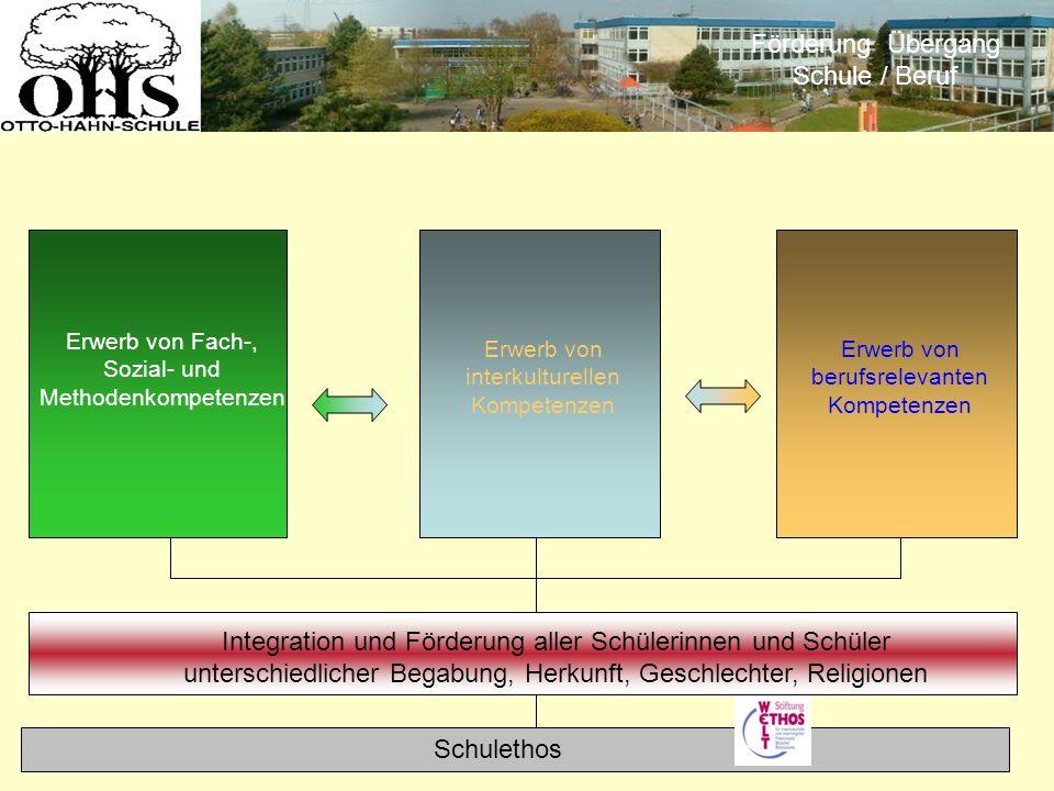 Schulethos Integration und Förderung aller Schülerinnen und Schüler unterschiedlicher Begabung, Herkunft, Geschlechter, Religionen Erwerb von Fach-, S