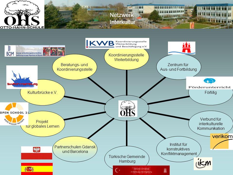 Koordinierungsstelle Weiterbildung Zentrum für Aus- und Fortbildung FörMig Verbund für interkulturelle Kommunikation Institut für konstruktives Konfli