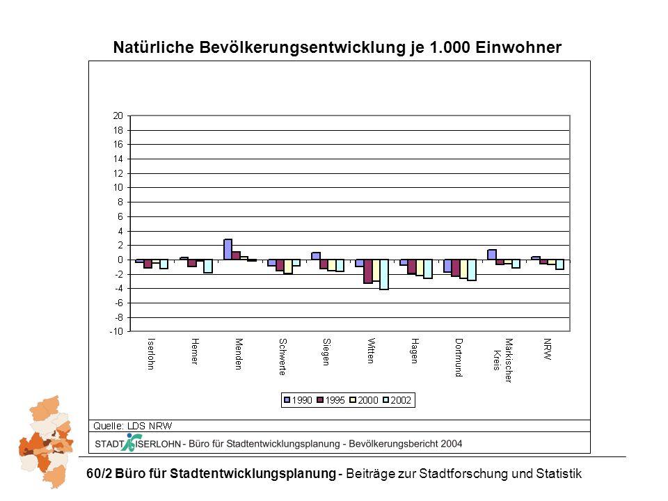 60/2 Büro für Stadtentwicklungsplanung - Beiträge zur Stadtforschung und Statistik Natürliche Bevölkerungsentwicklung je 1.000 Einwohner