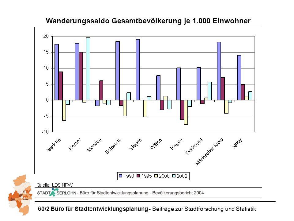 60/2 Büro für Stadtentwicklungsplanung - Beiträge zur Stadtforschung und Statistik Wanderungssaldo Gesamtbevölkerung je 1.000 Einwohner