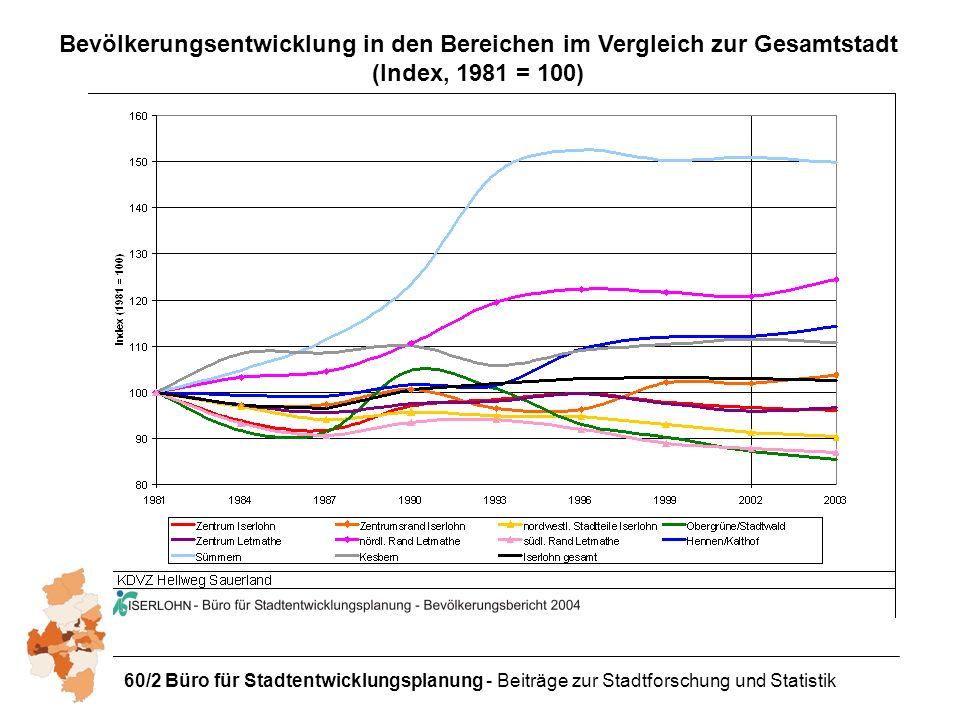 Bevölkerungsentwicklung in den Bereichen im Vergleich zur Gesamtstadt (Index, 1981 = 100)
