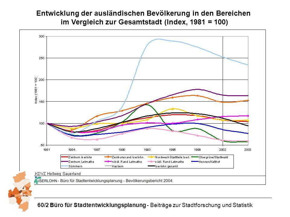 60/2 Büro für Stadtentwicklungsplanung - Beiträge zur Stadtforschung und Statistik Entwicklung der ausländischen Bevölkerung in den Bereichen im Vergleich zur Gesamtstadt (Index, 1981 = 100)