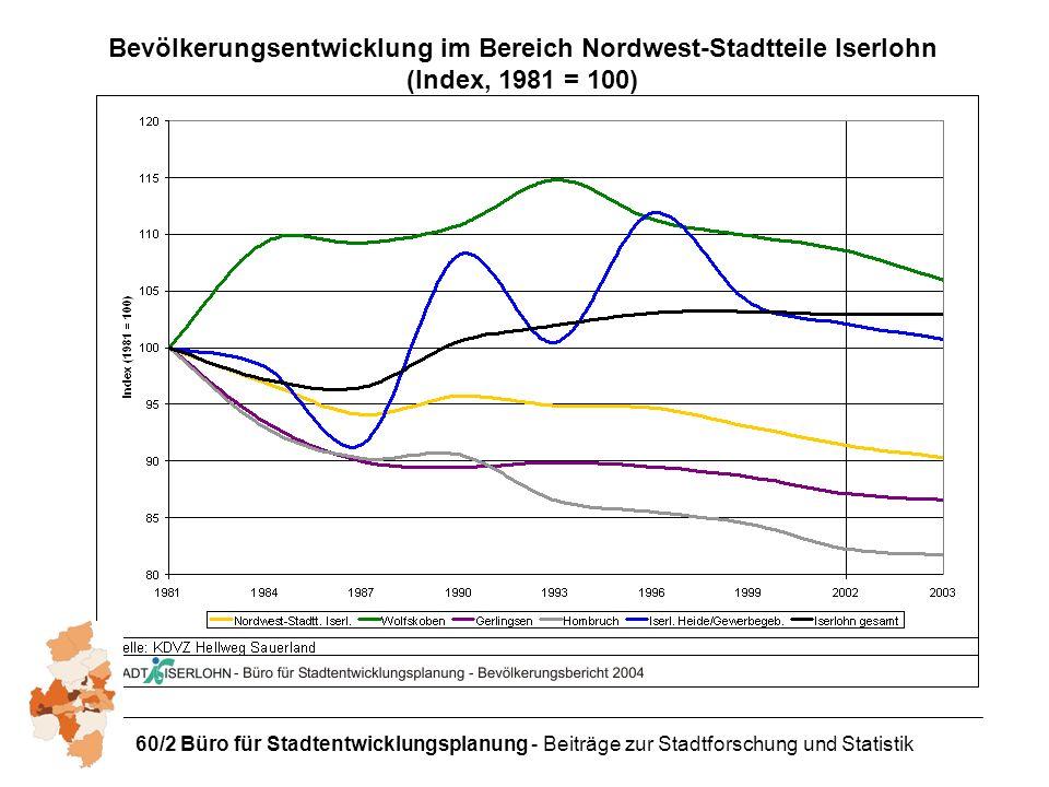 60/2 Büro für Stadtentwicklungsplanung - Beiträge zur Stadtforschung und Statistik Bevölkerungsentwicklung im Bereich Nordwest-Stadtteile Iserlohn (Index, 1981 = 100)