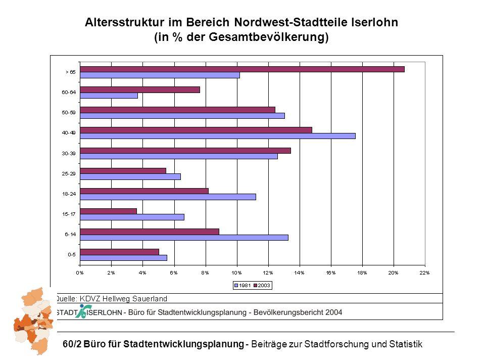 60/2 Büro für Stadtentwicklungsplanung - Beiträge zur Stadtforschung und Statistik Altersstruktur im Bereich Nordwest-Stadtteile Iserlohn (in % der Gesamtbevölkerung)