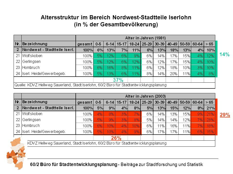 60/2 Büro für Stadtentwicklungsplanung - Beiträge zur Stadtforschung und Statistik Altersstruktur im Bereich Nordwest-Stadtteile Iserlohn (in % der Gesamtbevölkerung) 14% 29% 37% 26%