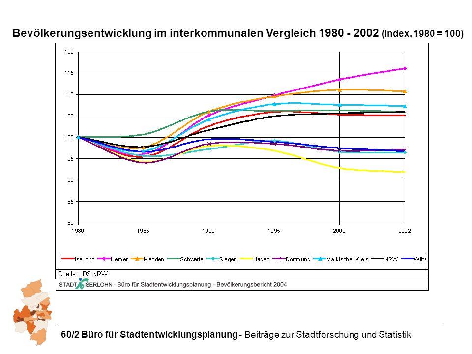 Bevölkerungsentwicklung im interkommunalen Vergleich 1980 - 2002 (Index, 1980 = 100)