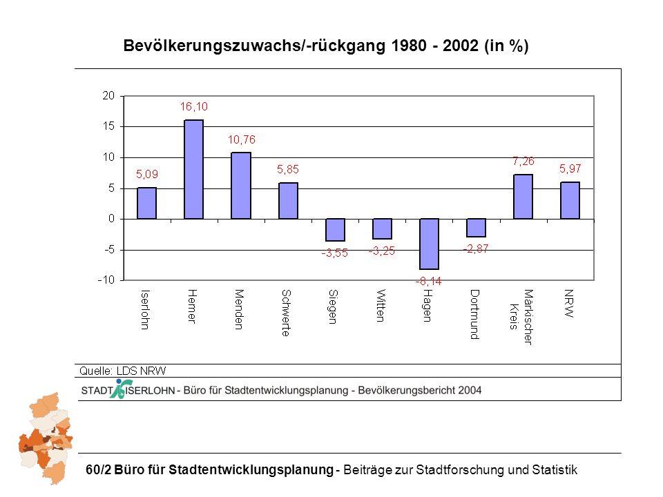 60/2 Büro für Stadtentwicklungsplanung - Beiträge zur Stadtforschung und Statistik Bevölkerungszuwachs/-rückgang 1980 - 2002 (in %)