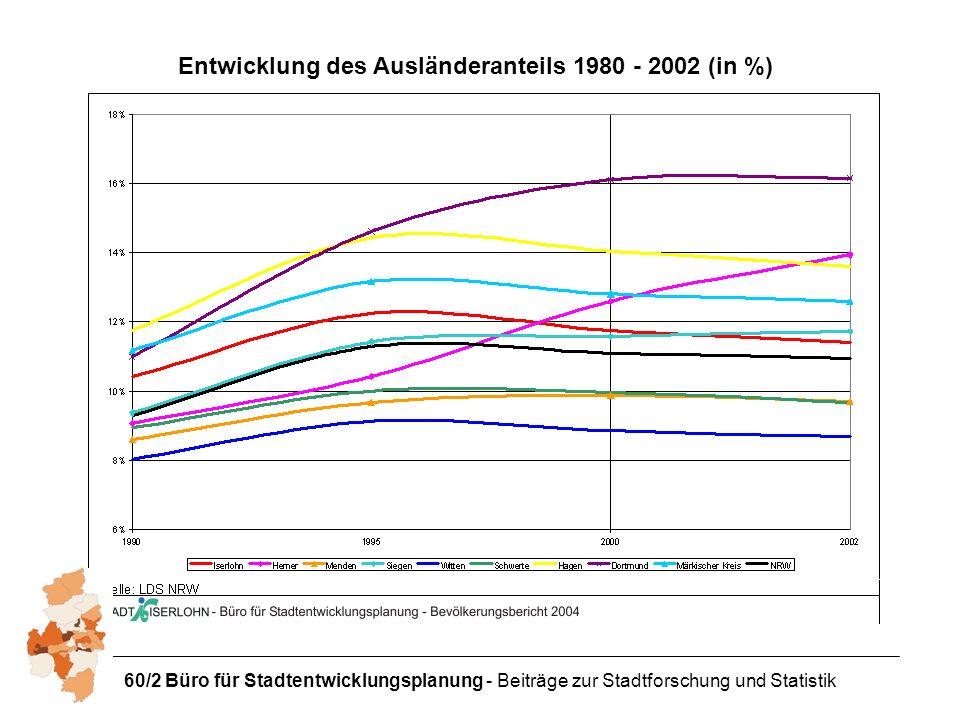60/2 Büro für Stadtentwicklungsplanung - Beiträge zur Stadtforschung und Statistik Entwicklung des Ausländeranteils 1980 - 2002 (in %)