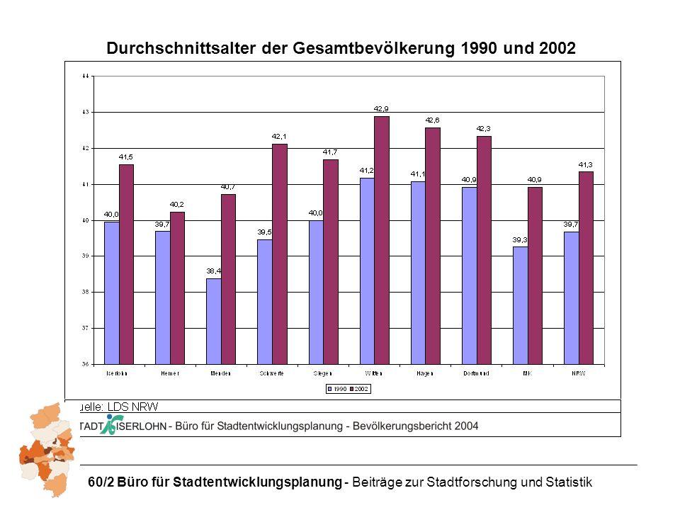 60/2 Büro für Stadtentwicklungsplanung - Beiträge zur Stadtforschung und Statistik Durchschnittsalter der Gesamtbevölkerung 1990 und 2002