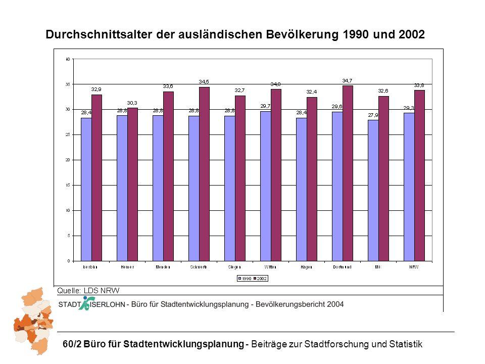 60/2 Büro für Stadtentwicklungsplanung - Beiträge zur Stadtforschung und Statistik Durchschnittsalter der ausländischen Bevölkerung 1990 und 2002