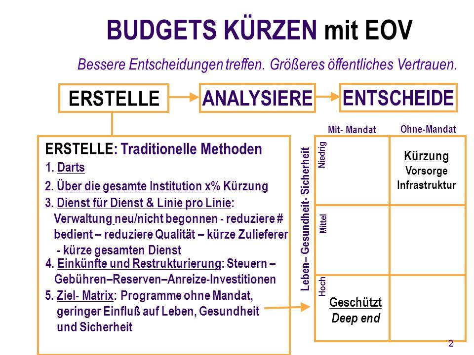 ERSTELLE ANALYSIERE ENTSCHEIDE ERSTELLE: Traditionelle Methoden 2.