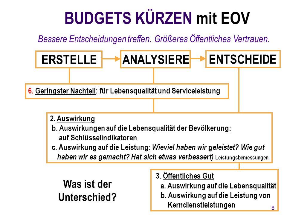 ERSTELLE ANALYSIERE ENTSCHEIDE 6. Geringster Nachteil: für Lebensqualität und Serviceleistung 2.