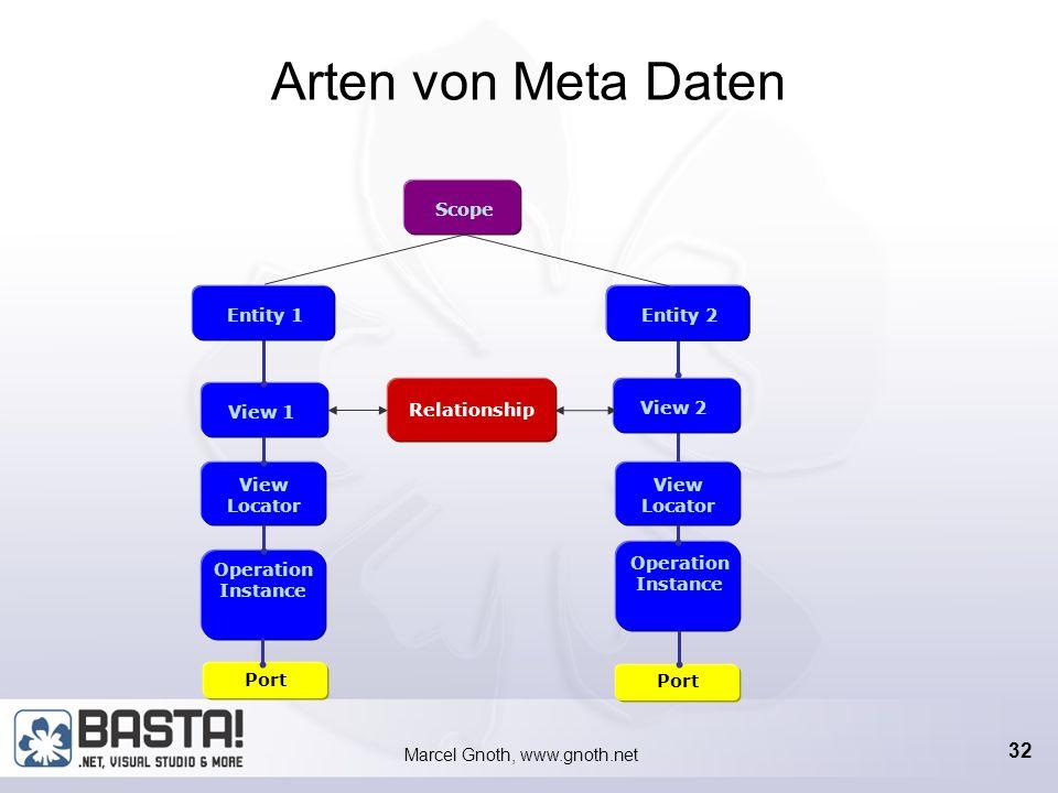 Marcel Gnoth, www.gnoth.net 31 Metadaten-Typen Metadata = Ein Projekt der IBF Lösung Entity = Geschäftsobjekt View = eine Ansicht eines Geschäftsobjek