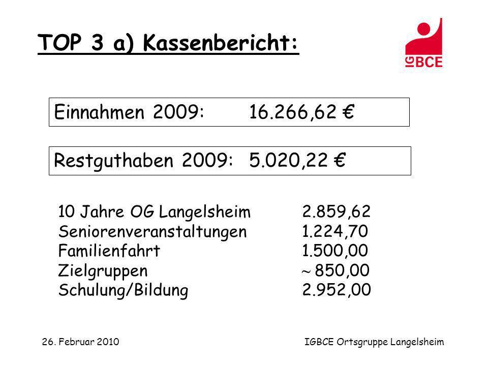 26. Februar 2010IGBCE Ortsgruppe Langelsheim TOP 3 a) Kassenbericht: Einnahmen 2009:16.266,62 Restguthaben 2009:5.020,22 10 Jahre OG Langelsheim2.859,