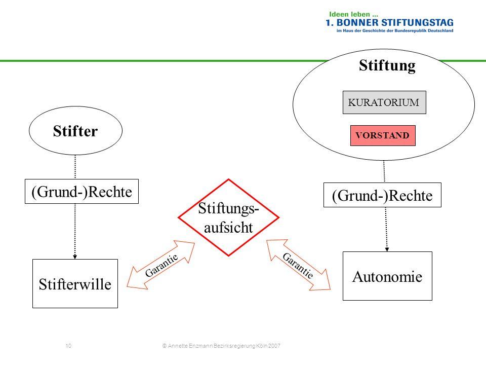 10 © Annette Enzmann Bezirksregierung Köln 2007 Stifterwille Autonomie Stifter Stiftungs- aufsicht (Grund-)Rechte VORSTAND Stiftung KURATORIUM Garanti