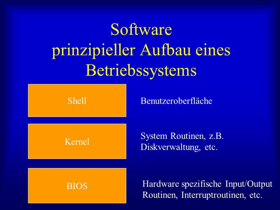 Software prinzipieller Aufbau eines Betriebssystems BIOS Kernel Shell Benutzeroberfläche System Routinen, z.B. Diskverwaltung, etc. Hardware spezifisc