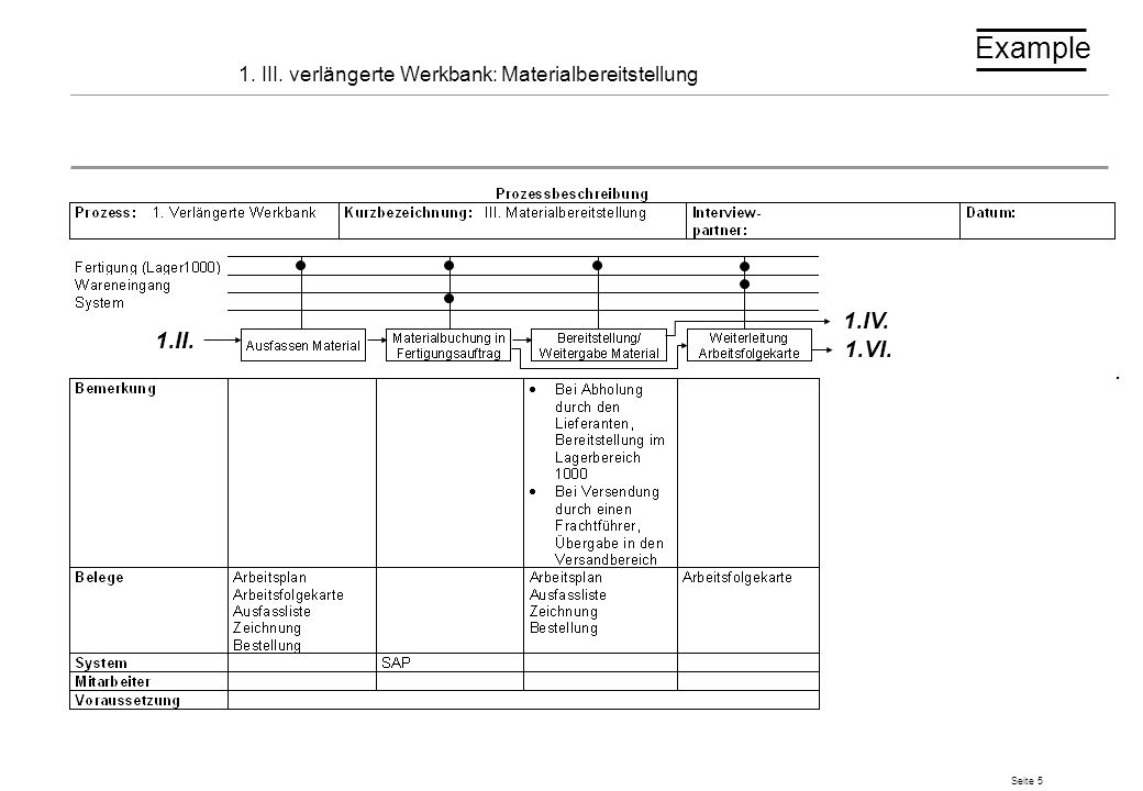Seite 6 1.I V.a. verlängerte Werkbank: Abholung durch Sublieferant 1.III.1.V. Example